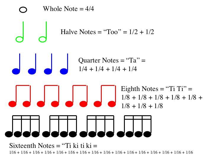 Sixteenth notes