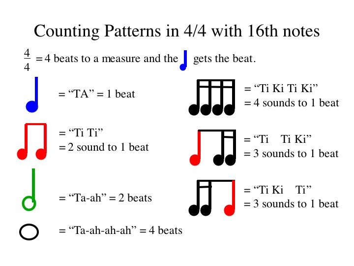 Nebo Elementary School Department of Music – Rhythm Counting Worksheets