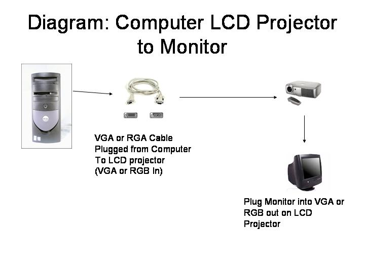 diagram of computer vga plugs smart wiring diagrams u2022 rh eclipsenetwork co VGA Connector Types USB to VGA Adapter